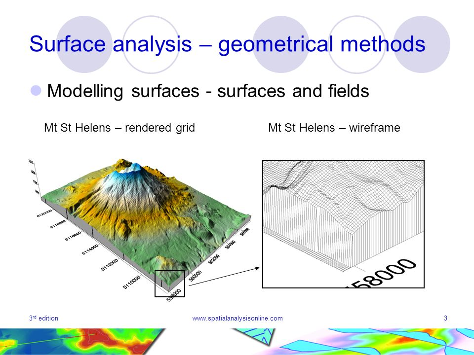 3 rd editionwww.spatialanalysisonline.com3 Surface analysis – geometrical methods Modelling surfaces - surfaces and fields Mt St Helens – rendered gridMt St Helens – wireframe