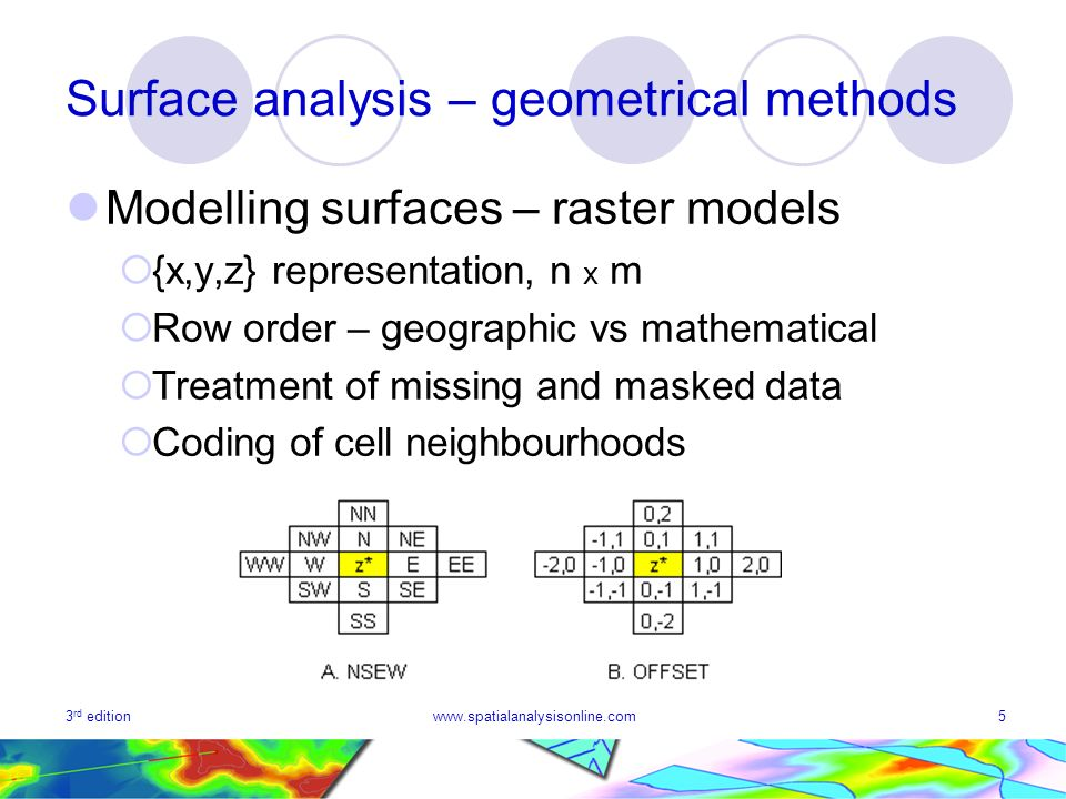 3 rd editionwww.spatialanalysisonline.com6 Surface analysis – geometrical methods Modelling surfaces – raster models Advantages: Computationally very convenient Easy to display visually (2D image and 3D models) Aligns with some data capture (remote sensing) techniques Readily available for physical surfaces (DEM) Disadvantages Very large storage requirement Computation can be processor intensive Fixed grid size, shape, orientation Representation of certain objects (e.g.