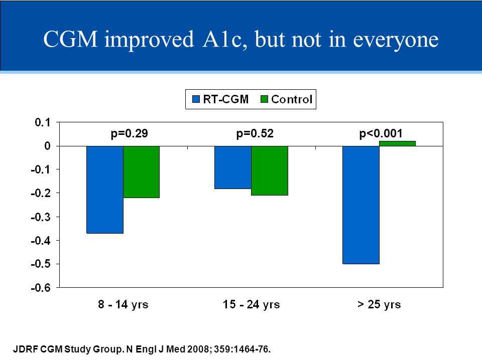 CGM improved A1c, but not in everyone p=0.29p=0.52p<0.001 JDRF CGM Study Group. N Engl J Med 2008; 359:1464-76.
