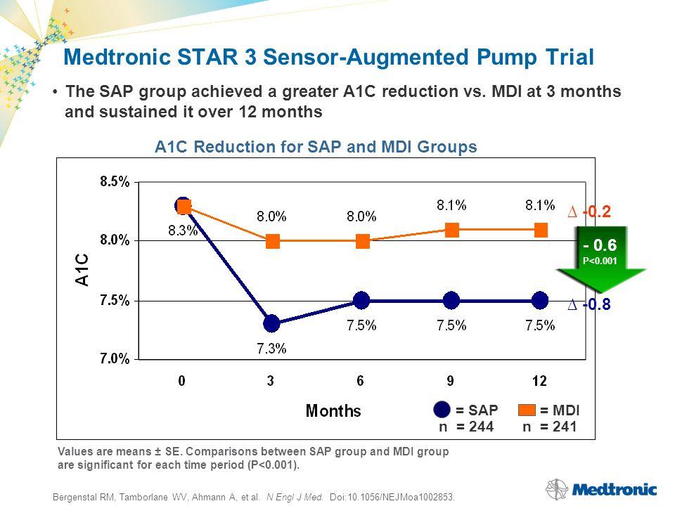 Bergenstal RM, Tamborlane WV, Ahmann A, et al. N Engl J Med. Doi:10.1056/NEJMoa1002853. Medtronic STAR 3 Sensor-Augmented Pump Trial Values are means