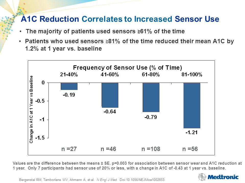 Bergenstal RM, Tamborlane WV, Ahmann A, et al. N Engl J Med. Doi:10.1056/NEJMoa1002853. A1C Reduction Correlates to Increased Sensor Use Values are th