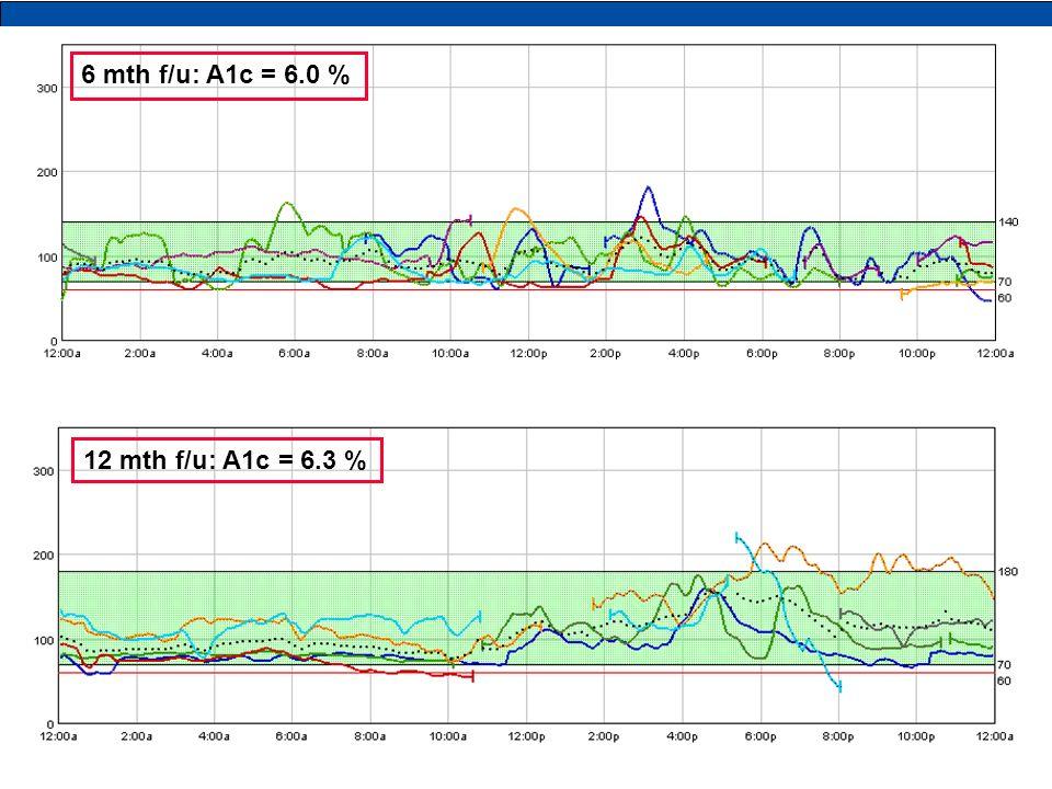6 mth f/u: A1c = 6.0 % typical tracing 12 mth f/u: A1c = 6.3 %