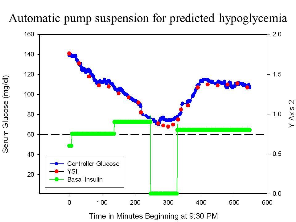 Automatic pump suspension for predicted hypoglycemia