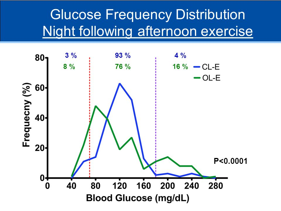 3 %93 %4 % 8 %76 %16 % P<0.0001 Glucose Frequency Distribution Night following afternoon exercise