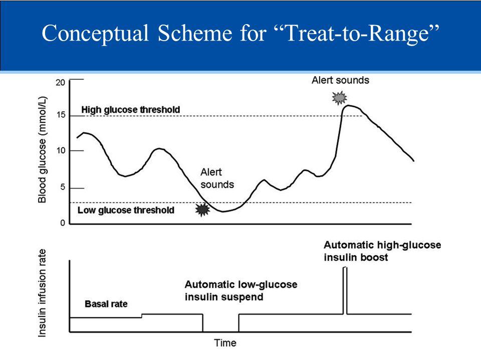 Conceptual Scheme for Treat-to-Range