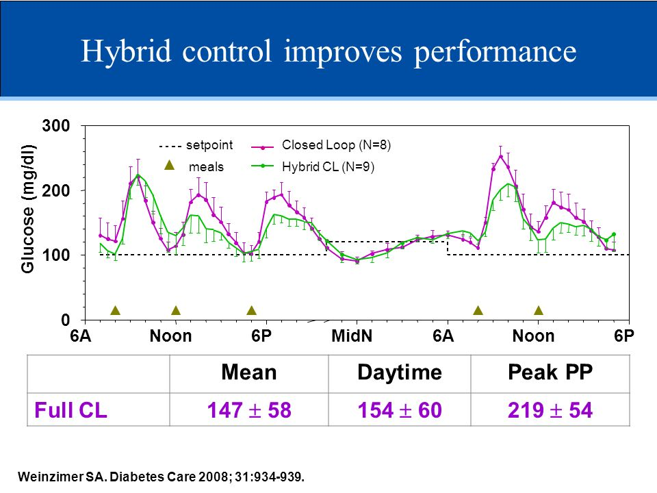 Hybrid control improves performance 6ANoon6PMidN6ANoon6P 0 100 200 300 Closed Loop (N=8) meals setpoint Hybrid CL (N=9) Glucose (mg/dl) MeanDaytimePea