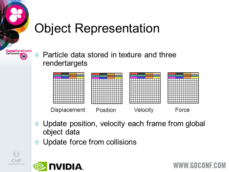 Object Representation Particle data stored in texture and three rendertargets Update position, velocity each frame from global object data Update force from collisions Displacement Position VelocityForce