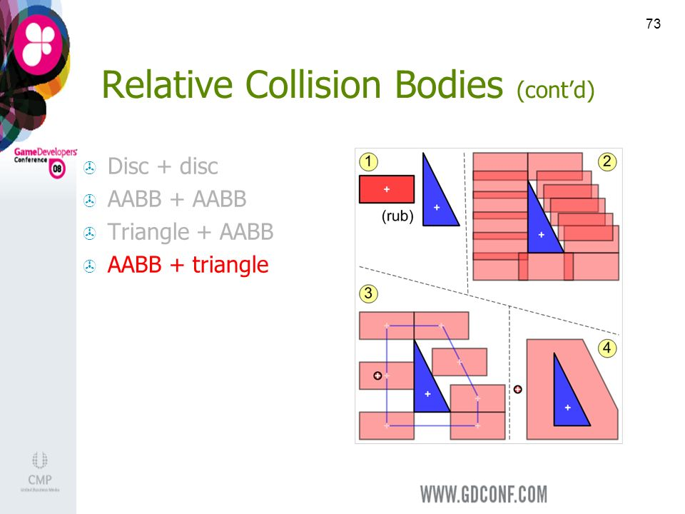 73 Relative Collision Bodies (contd) Disc + disc AABB + AABB Triangle + AABB AABB + triangle