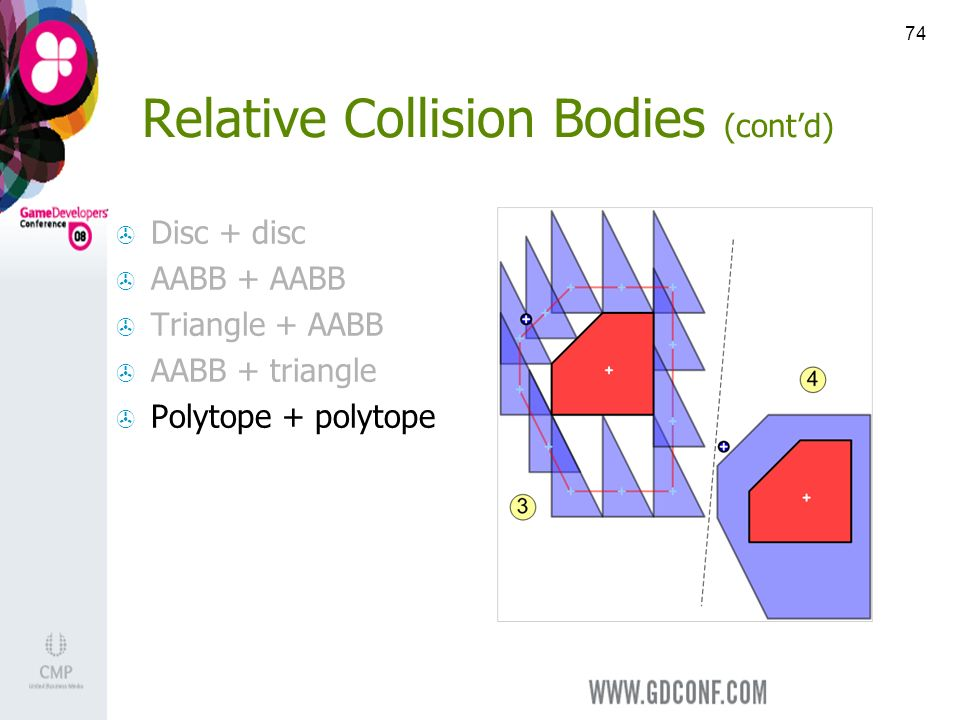 74 Relative Collision Bodies (contd) Disc + disc AABB + AABB Triangle + AABB AABB + triangle Polytope + polytope