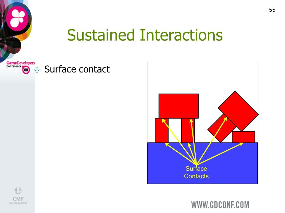 55 Sustained Interactions Surface contact