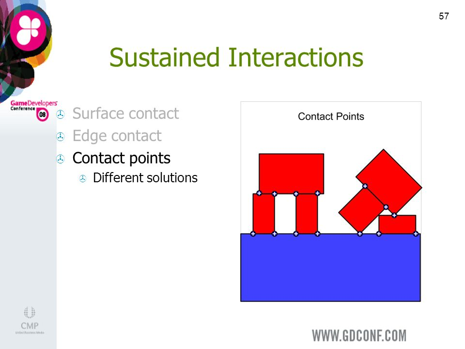 57 Sustained Interactions Surface contact Edge contact Contact points Different solutions
