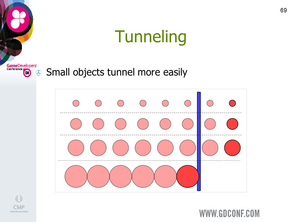 69 Tunneling Small objects tunnel more easily