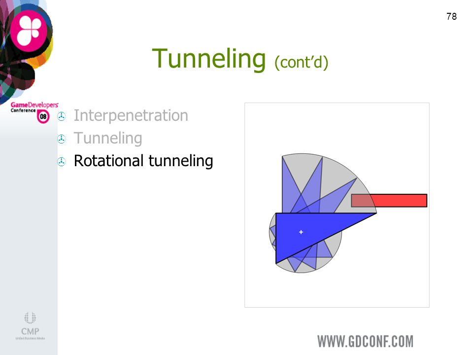 78 Tunneling (contd) Interpenetration Tunneling Rotational tunneling