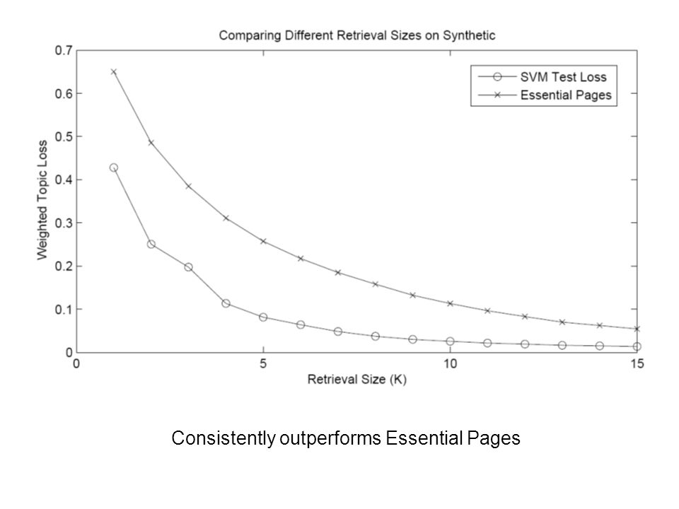 Consistently outperforms Essential Pages