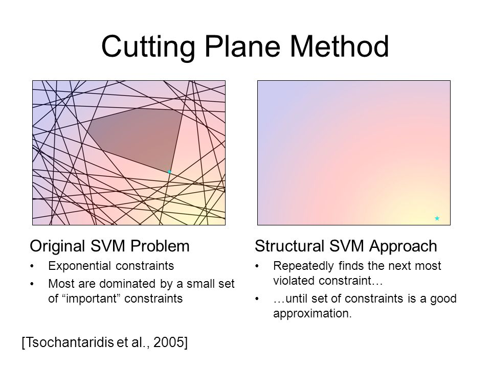 Cutting Plane Method Original SVM Problem Exponential constraints Most are dominated by a small set of important constraints Structural SVM Approach Repeatedly finds the next most violated constraint… …until set of constraints is a good approximation.