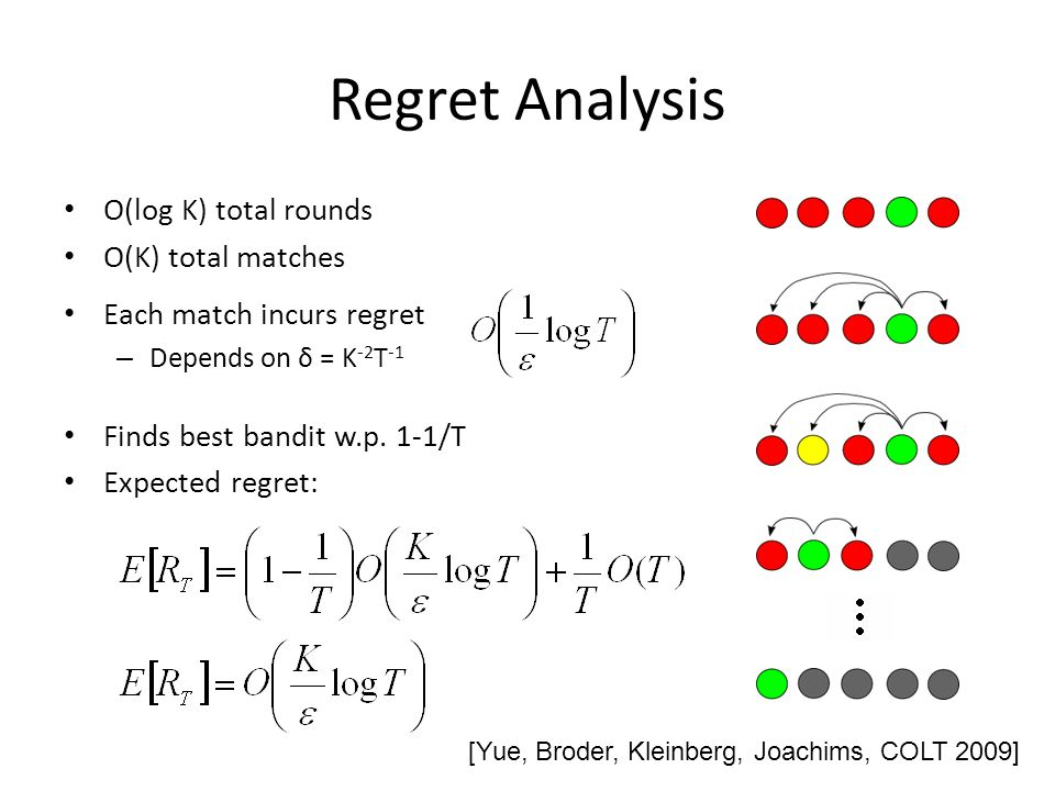 Regret Analysis O(log K) total rounds O(K) total matches Each match incurs regret – Depends on δ = K -2 T -1 Finds best bandit w.p. 1-1/T Expected reg