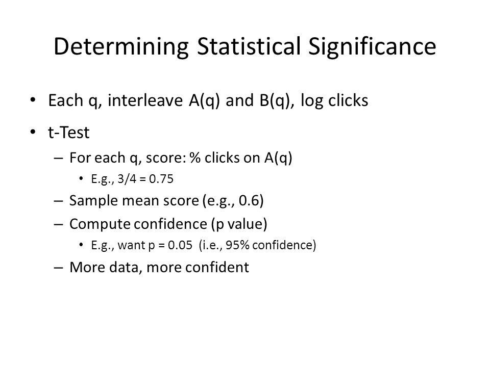 Determining Statistical Significance Each q, interleave A(q) and B(q), log clicks t-Test – For each q, score: % clicks on A(q) E.g., 3/4 = 0.75 – Samp