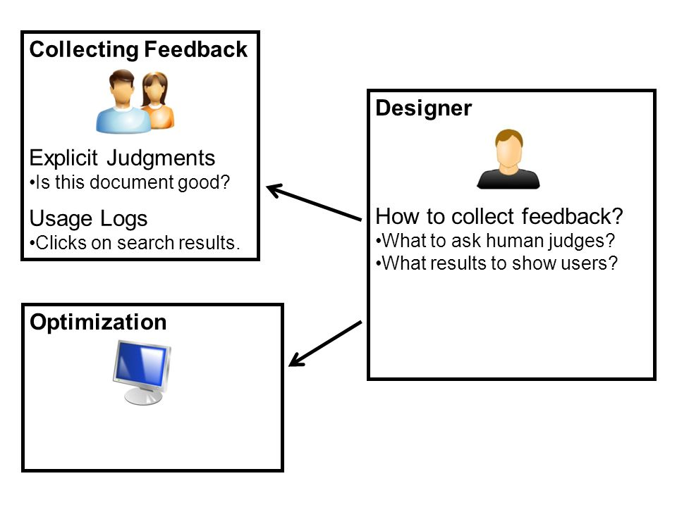 Designer How to collect feedback? What to ask human judges? What results to show users? How to interpret feedback? What is the utility function? What