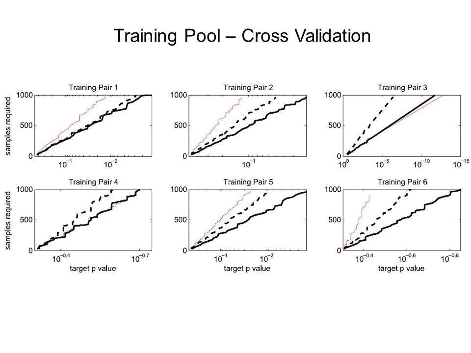 Training Pool – Cross Validation