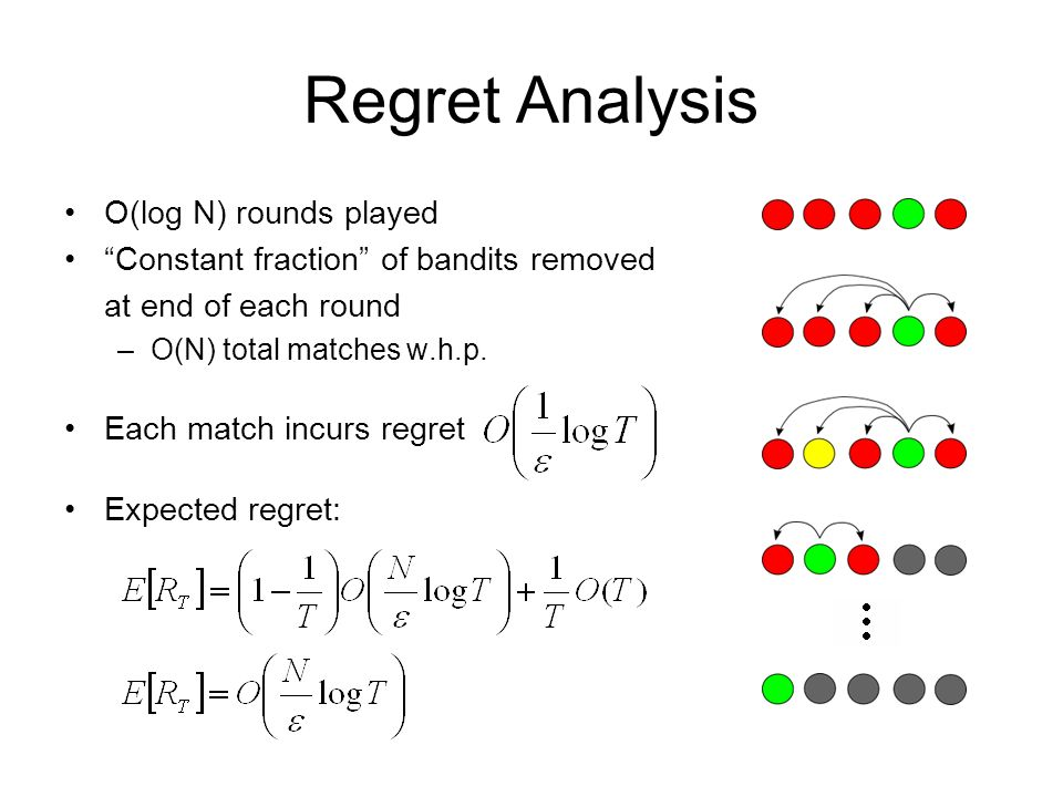 Regret Analysis O(log N) rounds played Constant fraction of bandits removed at end of each round –O(N) total matches w.h.p. Each match incurs regret E