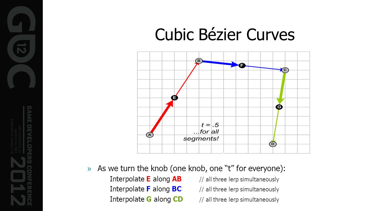 Cubic Bézier Curves »As we turn the knob (one knob, one t for everyone): Interpolate E along AB // all three lerp simultaneously Interpolate F along B