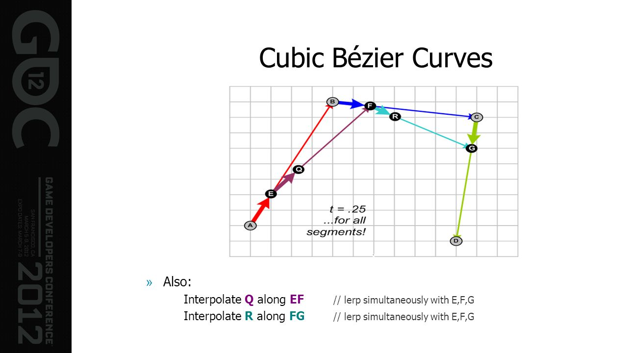 Cubic Bézier Curves »Also: Interpolate Q along EF // lerp simultaneously with E,F,G Interpolate R along FG // lerp simultaneously with E,F,G