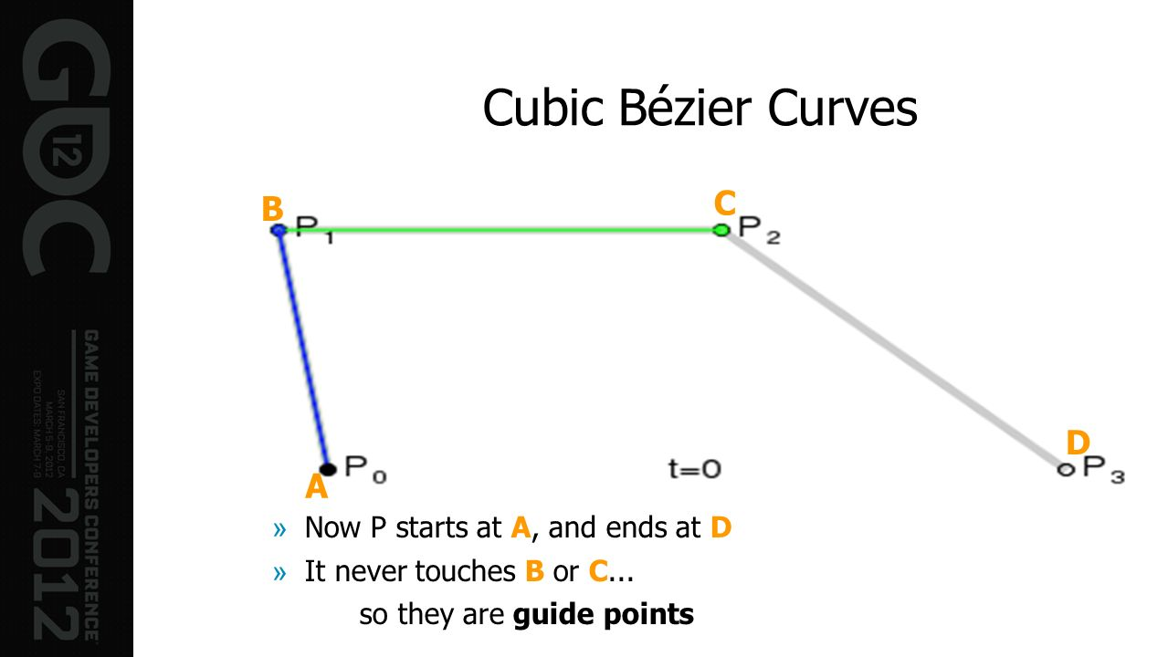Cubic Bézier Curves A B C D »Now P starts at A, and ends at D »It never touches B or C... so they are guide points