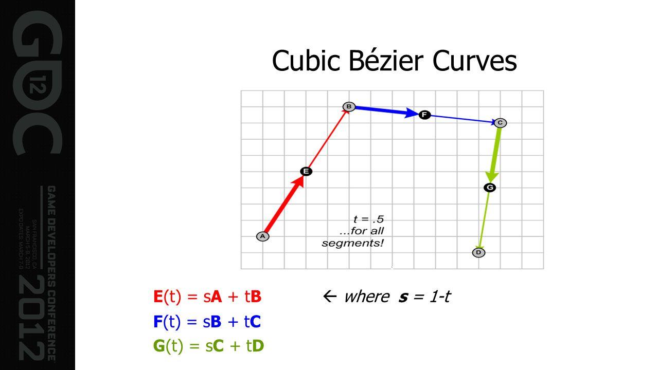 Cubic Bézier Curves E(t) = sA + tB where s = 1-t F(t) = sB + tC G(t) = sC + tD