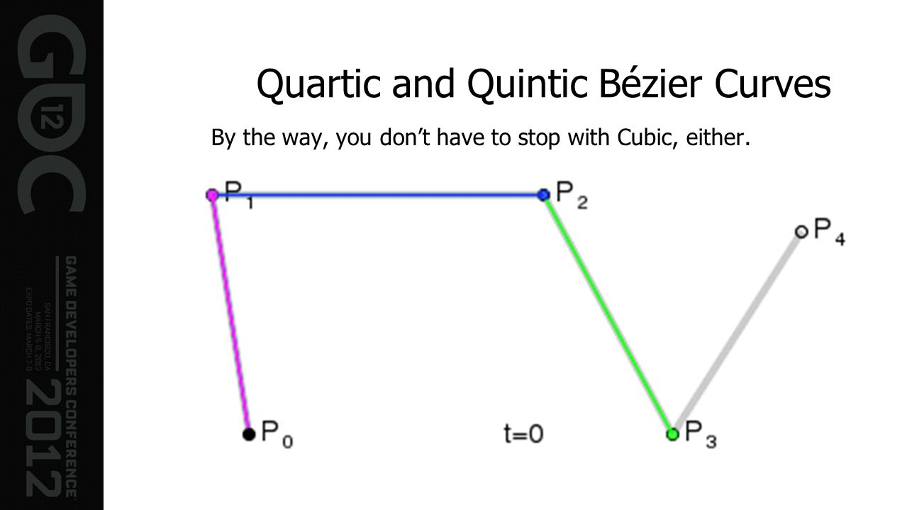 Quartic and Quintic Bézier Curves By the way, you dont have to stop with Cubic, either. A Quartic (t 4 ) Bezier curve is just a blend of two Cubic (t