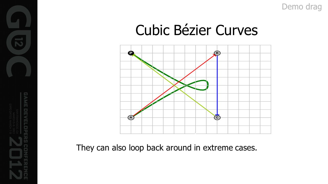 Cubic Bézier Curves They can also loop back around in extreme cases. Demo drag