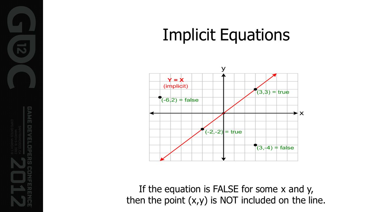 Implicit Equations If the equation is FALSE for some x and y, then the point (x,y) is NOT included on the line.