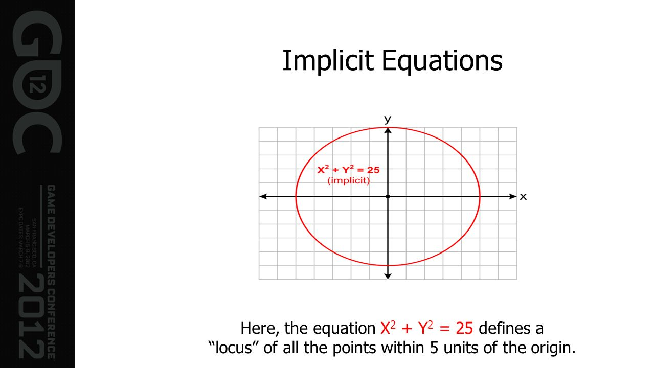 Implicit Equations Here, the equation X 2 + Y 2 = 25 defines a locus of all the points within 5 units of the origin.