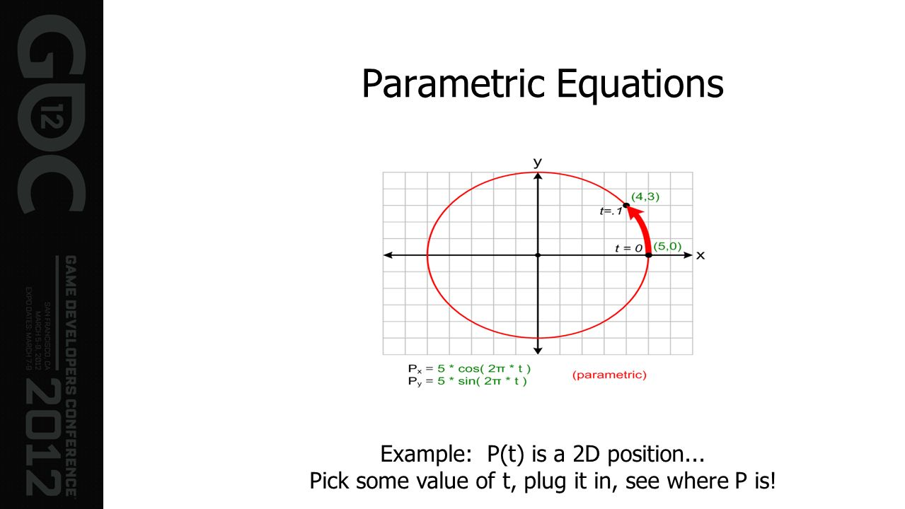 Parametric Equations Example: P(t) is a 2D position... Pick some value of t, plug it in, see where P is!