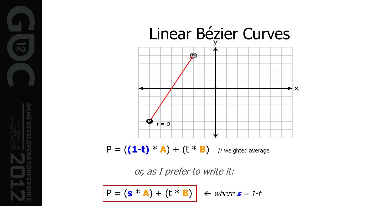 Linear Bézier Curves P = ((1-t) * A) + (t * B) // weighted average or, as I prefer to write it: P = (s * A) + (t * B) where s = 1-t