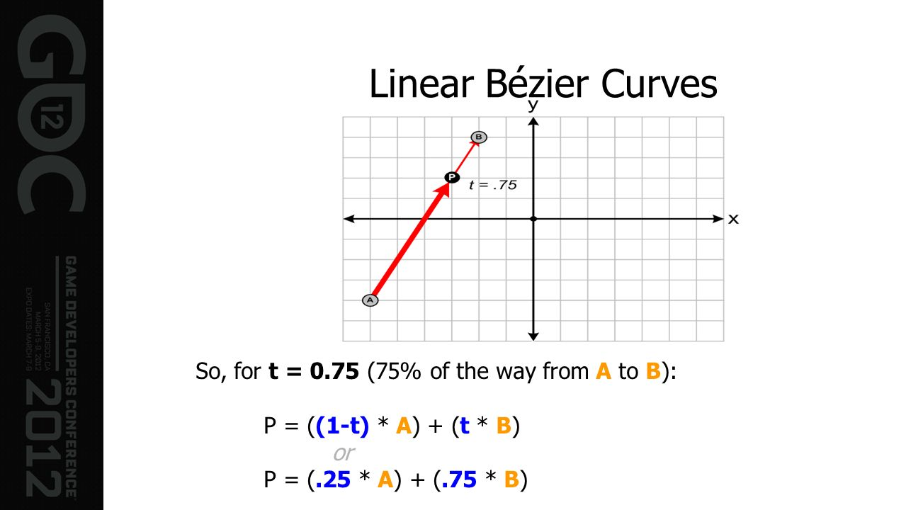 Linear Bézier Curves So, for t = 0.75 (75% of the way from A to B): P = ((1-t) * A) + (t * B) or P = (.25 * A) + (.75 * B)