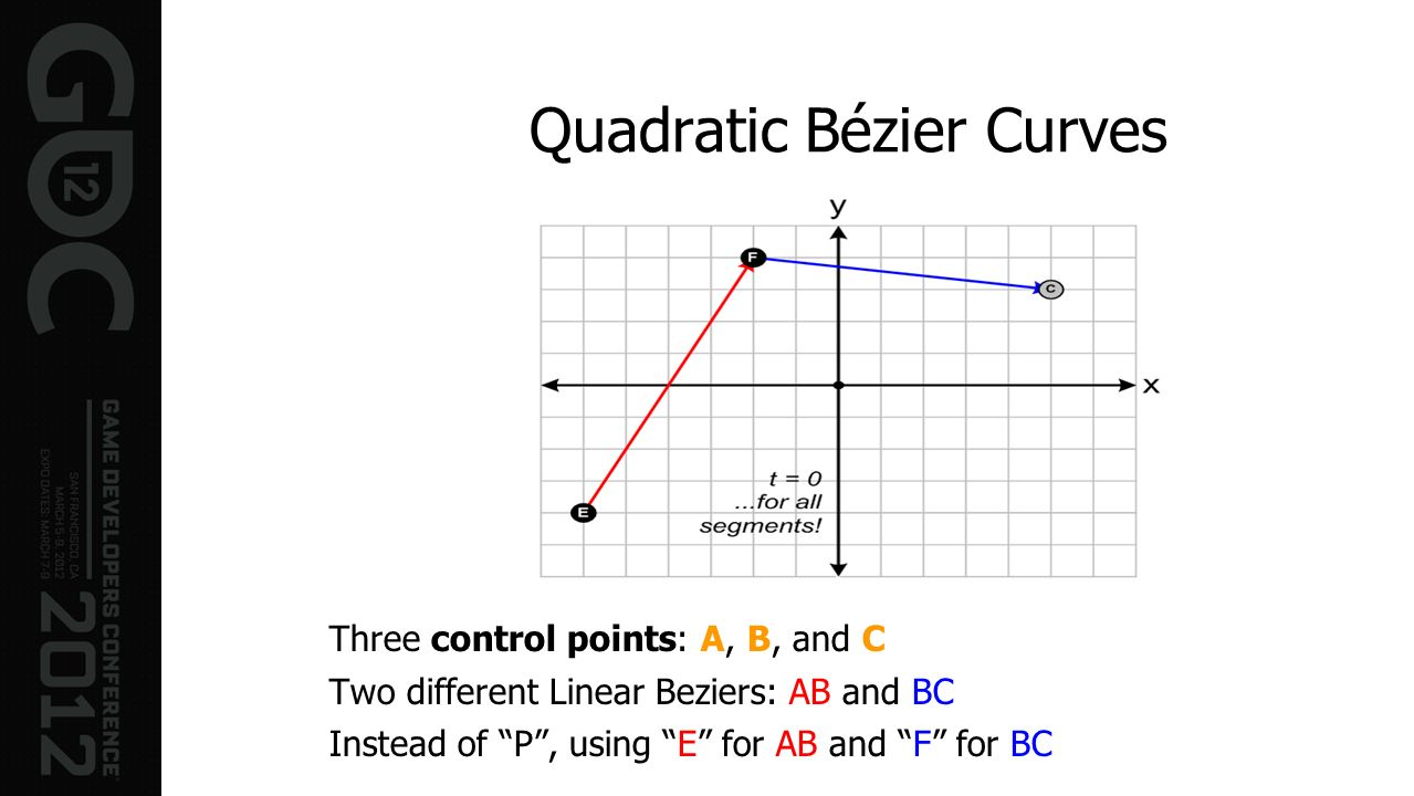 Quadratic Bézier Curves Three control points: A, B, and C Two different Linear Beziers: AB and BC Instead of P, using E for AB and F for BC