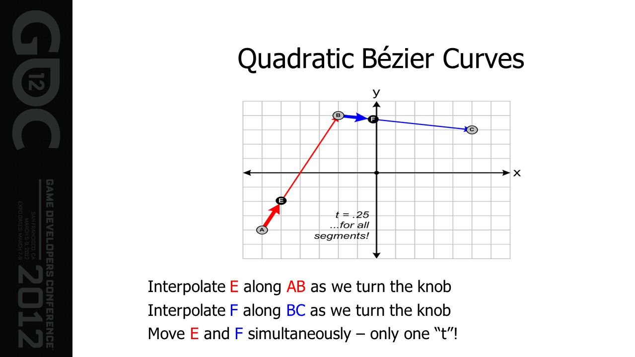 Quadratic Bézier Curves Interpolate E along AB as we turn the knob Interpolate F along BC as we turn the knob Move E and F simultaneously – only one t