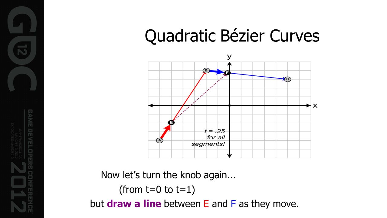 Quadratic Bézier Curves Now lets turn the knob again... (from t=0 to t=1) but draw a line between E and F as they move.