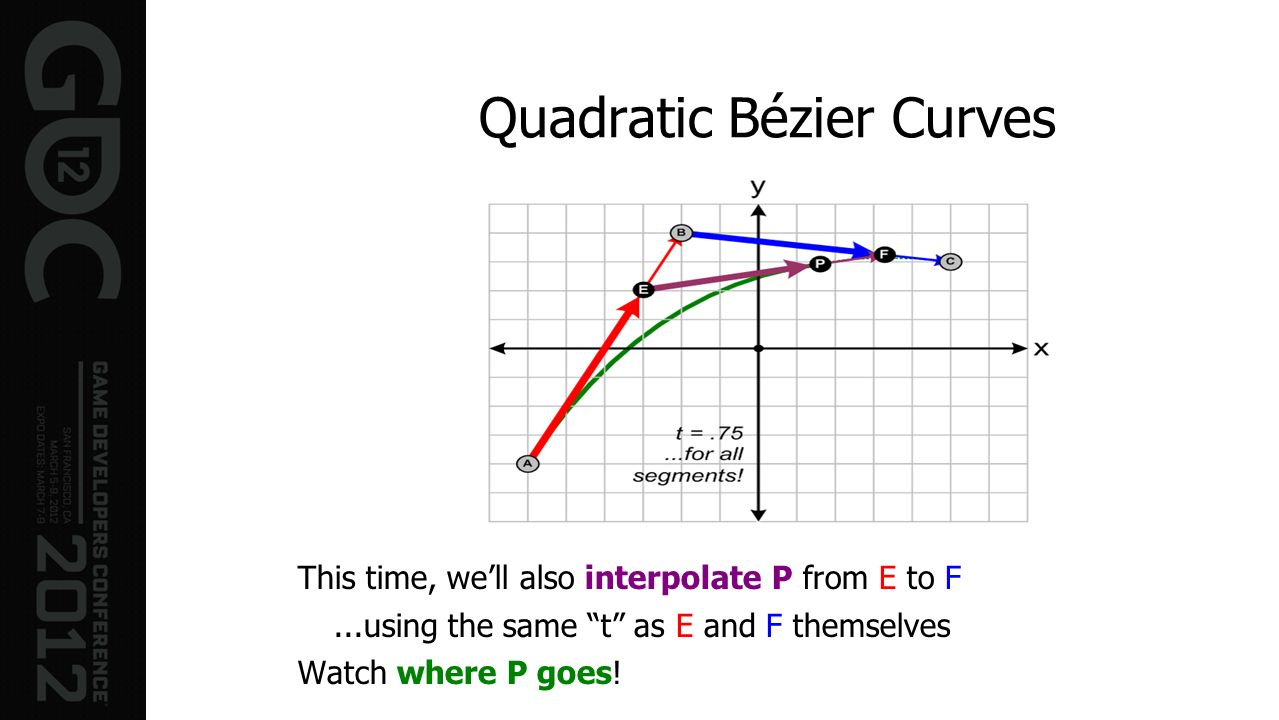 Quadratic Bézier Curves This time, well also interpolate P from E to F...using the same t as E and F themselves Watch where P goes!