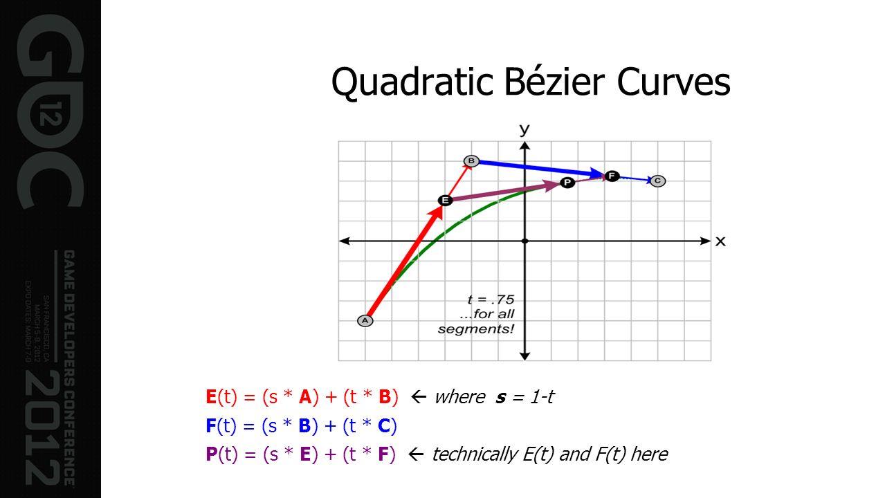 Quadratic Bézier Curves E(t) = (s * A) + (t * B) where s = 1-t F(t) = (s * B) + (t * C) P(t) = (s * E) + (t * F) technically E(t) and F(t) here