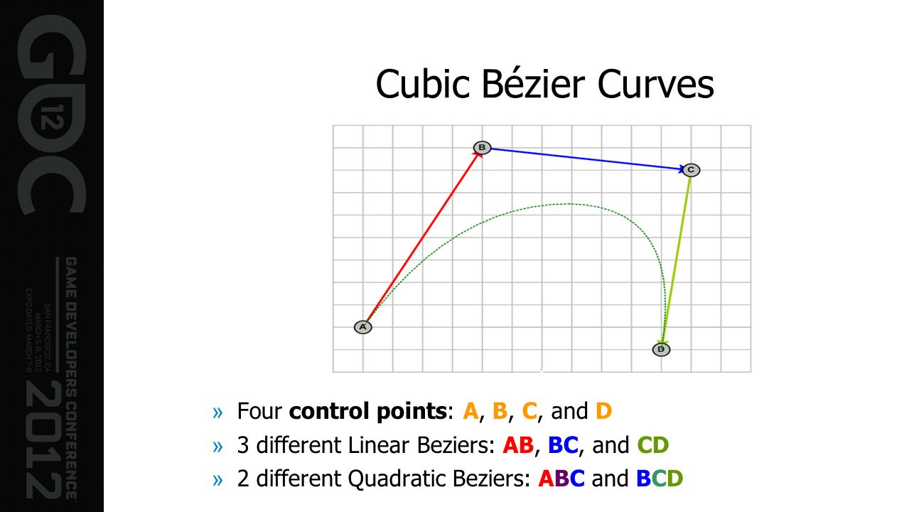 Cubic Bézier Curves »Four control points: A, B, C, and D »3 different Linear Beziers: AB, BC, and CD »2 different Quadratic Beziers: ABC and BCD