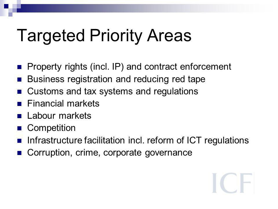 Targeted Priority Areas Property rights (incl.