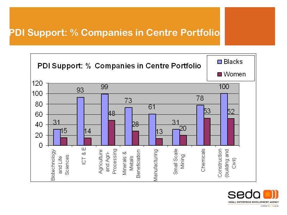 PDI Support: % Companies in Centre Portfolio