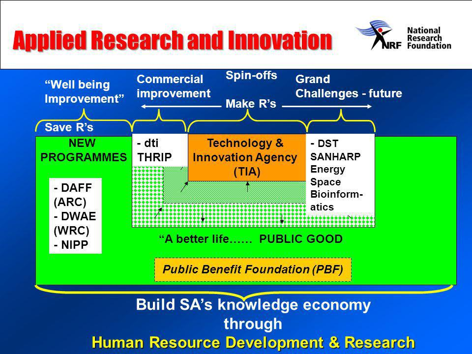 THRIP Technology & Innovation Agency (TIA) - dti THRIP NEW PROGRAMMES Commercial improvement Spin-offs Make Rs Grand Challenges - future Well being Im