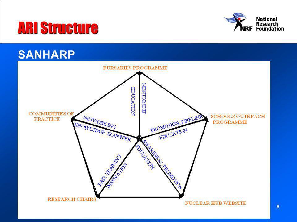 6 ARI Structure SANHARP