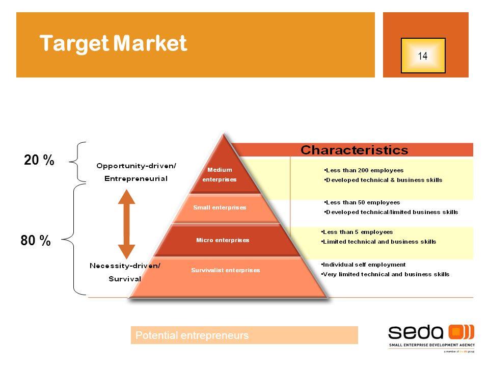 20 % 80 % Potential entrepreneurs Target Market 14