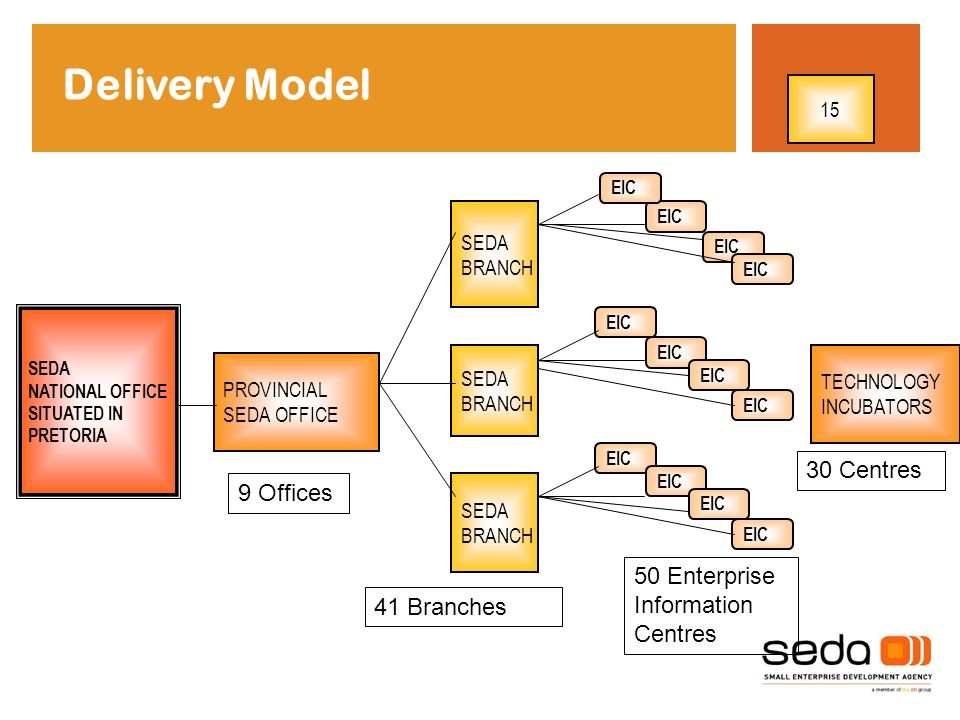 SEDA NATIONAL OFFICE SITUATED IN PRETORIA PROVINCIAL SEDA OFFICE SEDA BRANCH SEDA BRANCH SEDA BRANCH 50 Enterprise Information Centres EIC 41 Branches