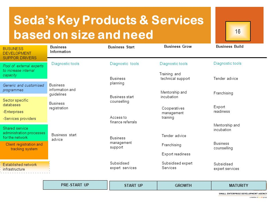 Sedas Key Products & Services based on size and need Business Information Business start advice Business information and guidelines Business registrat