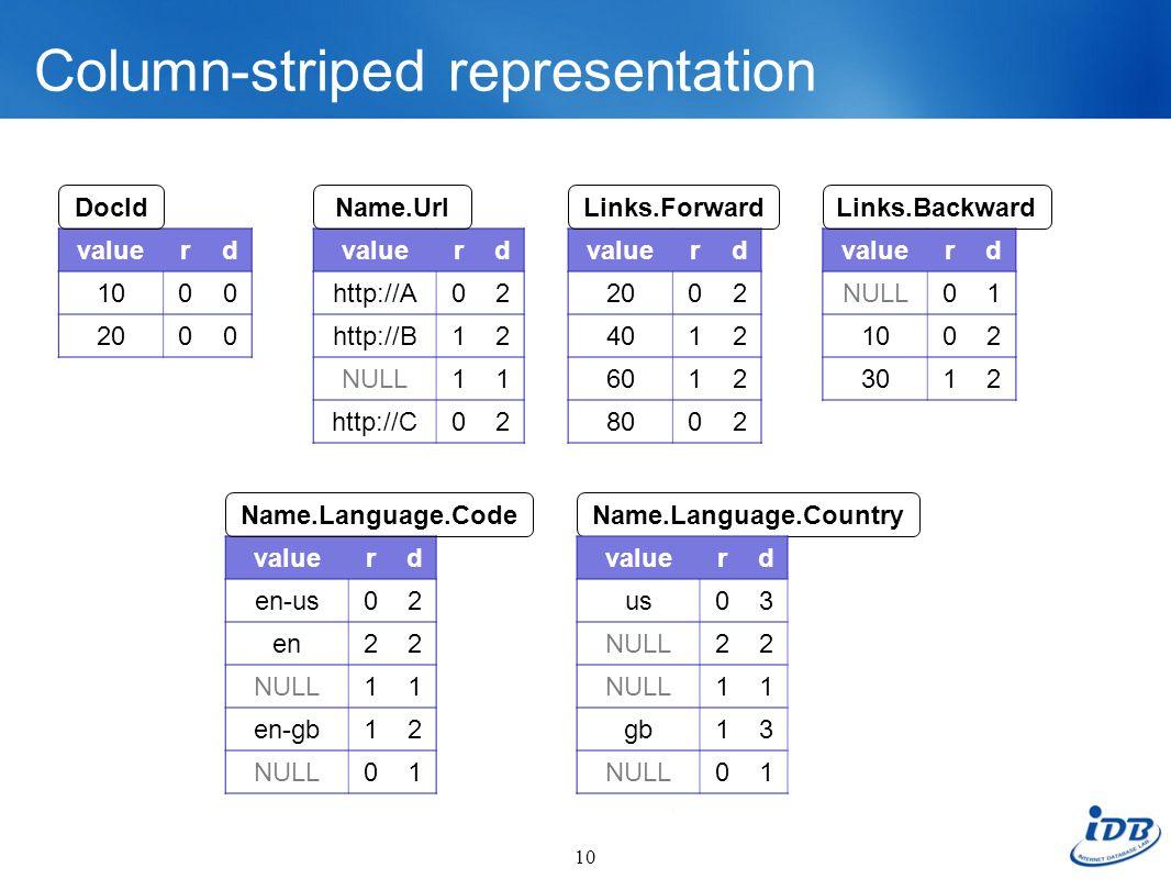 Column-striped representation valuerd 1000 2000 10 valuerd 2002 4012 6012 8002 valuerd NULL01 1002 3012 DocId valuerd http://A02 http://B12 NULL11 htt