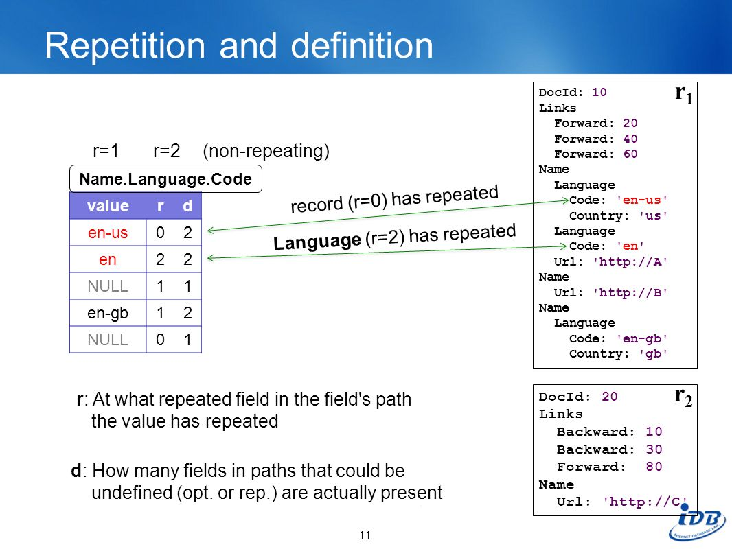 Repetition and definition levels 11 DocId: 10 Links Forward: 20 Forward: 40 Forward: 60 Name Language Code: 'en-us' Country: 'us' Language Code: 'en'